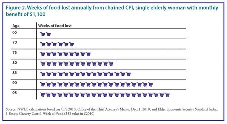 CPI-food-lost-annually
